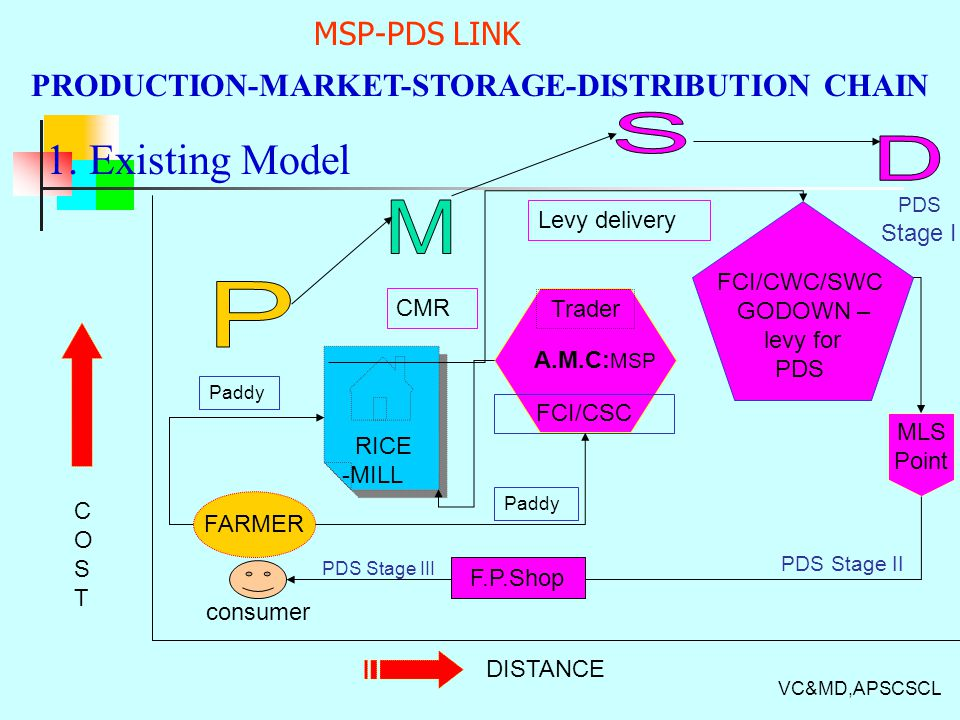 PRODUCTION-MARKET-STORAGE-DISTRIBUTION CHAIN
