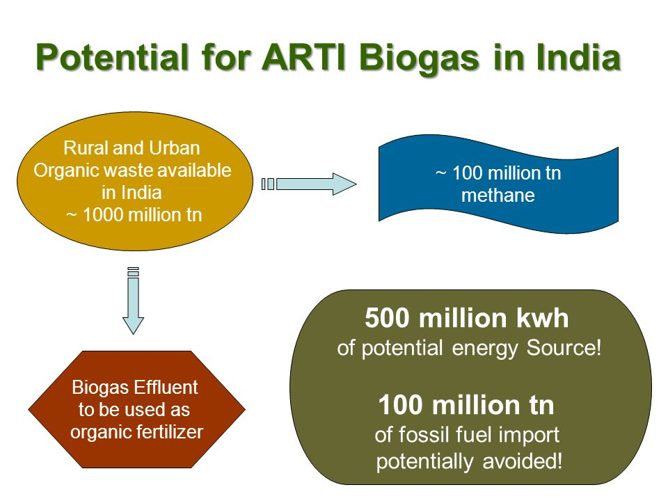 Potential for ARTI Biogas in India