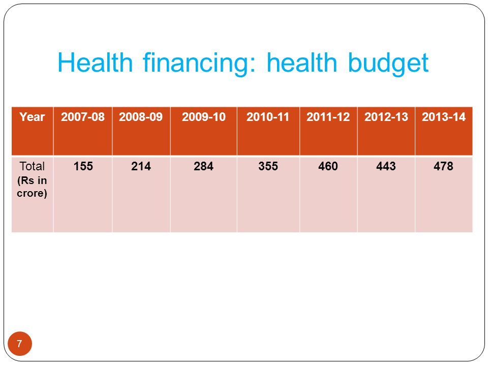Health financing: health budget