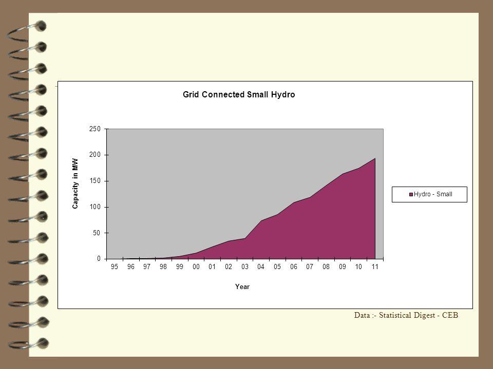 Data :- Statistical Digest - CEB