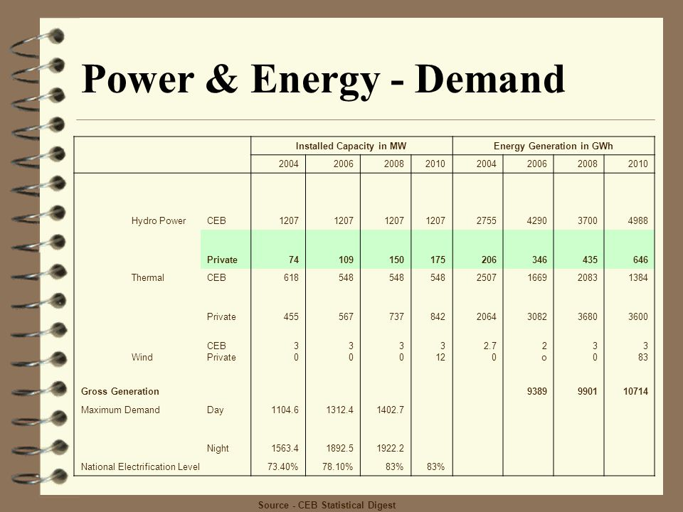 Installed Capacity in MW Energy Generation in GWh