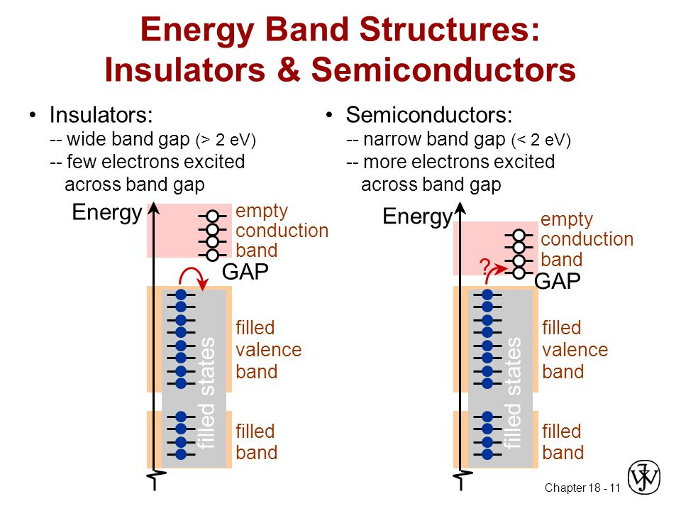 Energy Band Structures: Insulators & Semiconductors