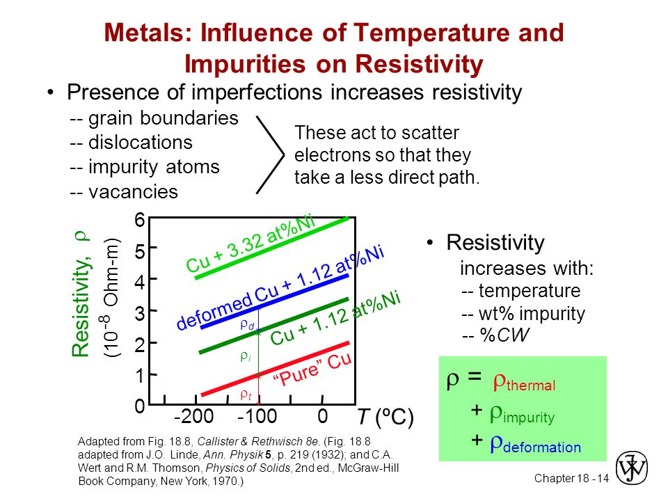 Metals: Influence of Temperature and Impurities on Resistivity