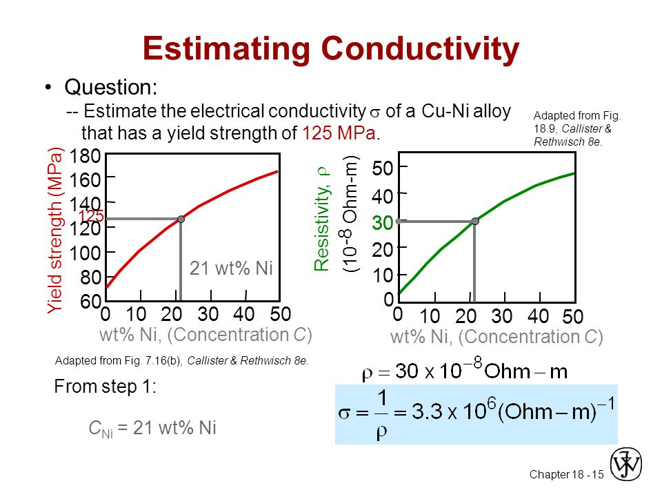 Estimating Conductivity