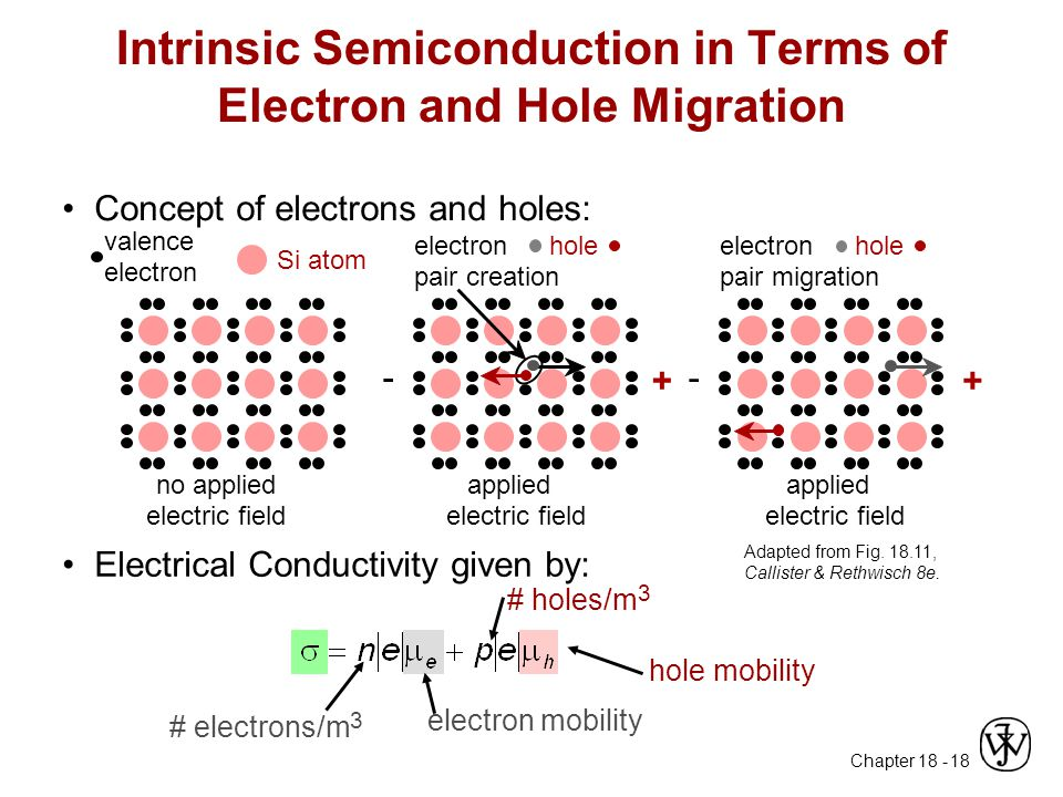 Intrinsic Semiconduction in Terms of Electron and Hole Migration