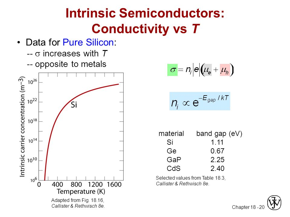Intrinsic Semiconductors: Conductivity vs T