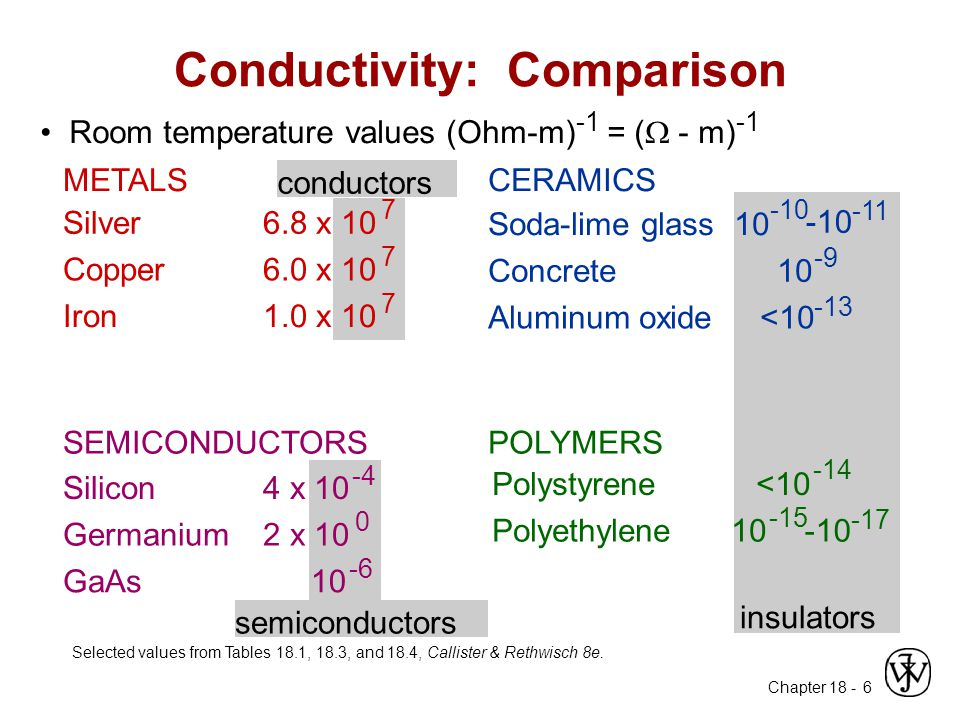 Conductivity: Comparison