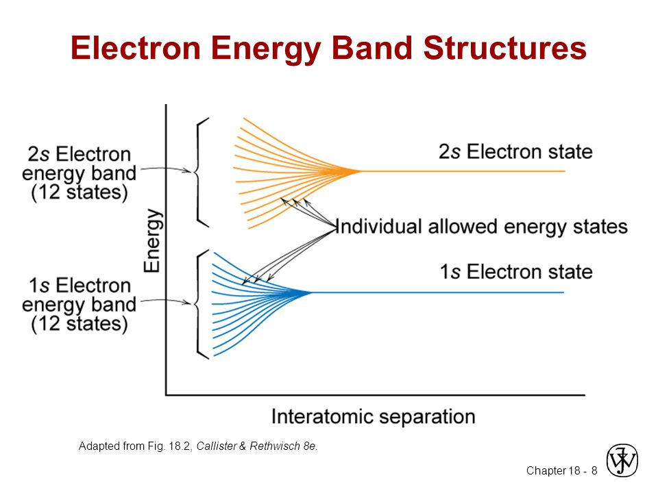 Electron Energy Band Structures