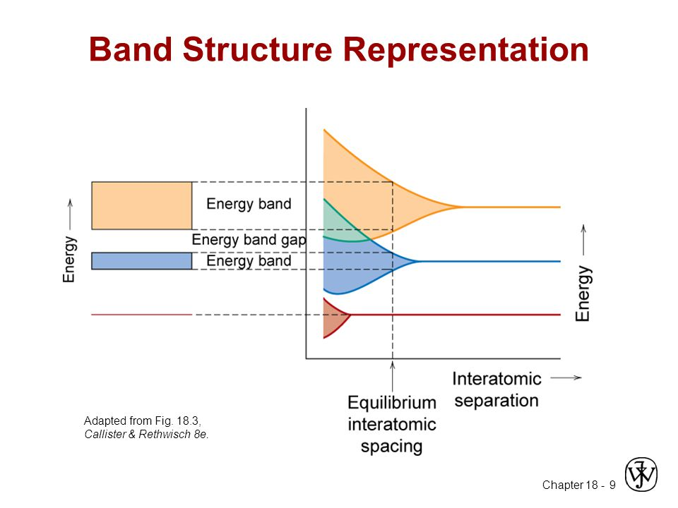 Band Structure Representation