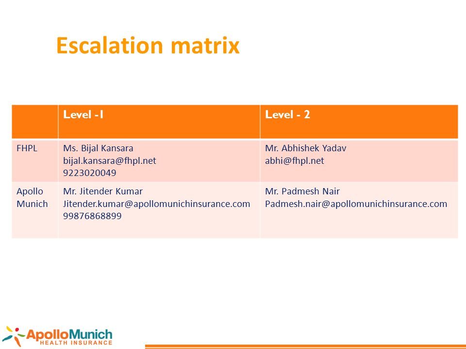 Escalation matrix Level -1 Level - 2 FHPL Ms. Bijal Kansara