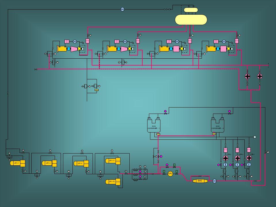 BP BP CPU GSC MAIN CONDENSER - 1 MAIN CONDENSER - 2 CEP-3 CEP-2 CEP-1