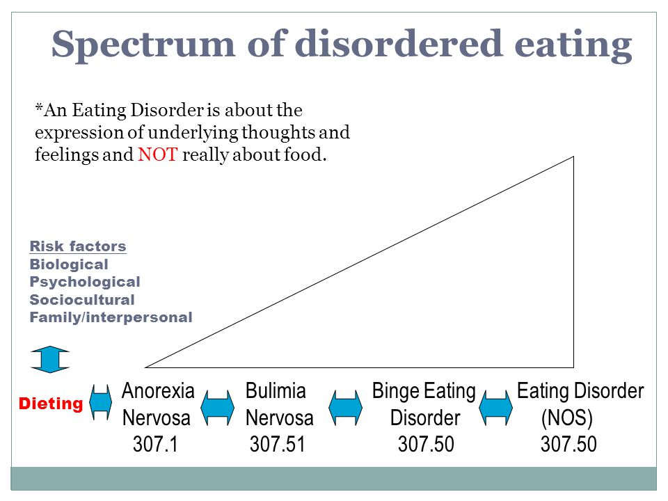 Spectrum of disordered eating