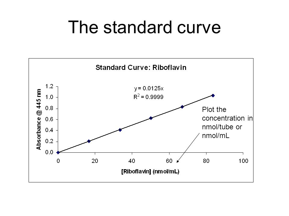 The standard curve Plot the concentration in nmol/tube or nmol/mL
