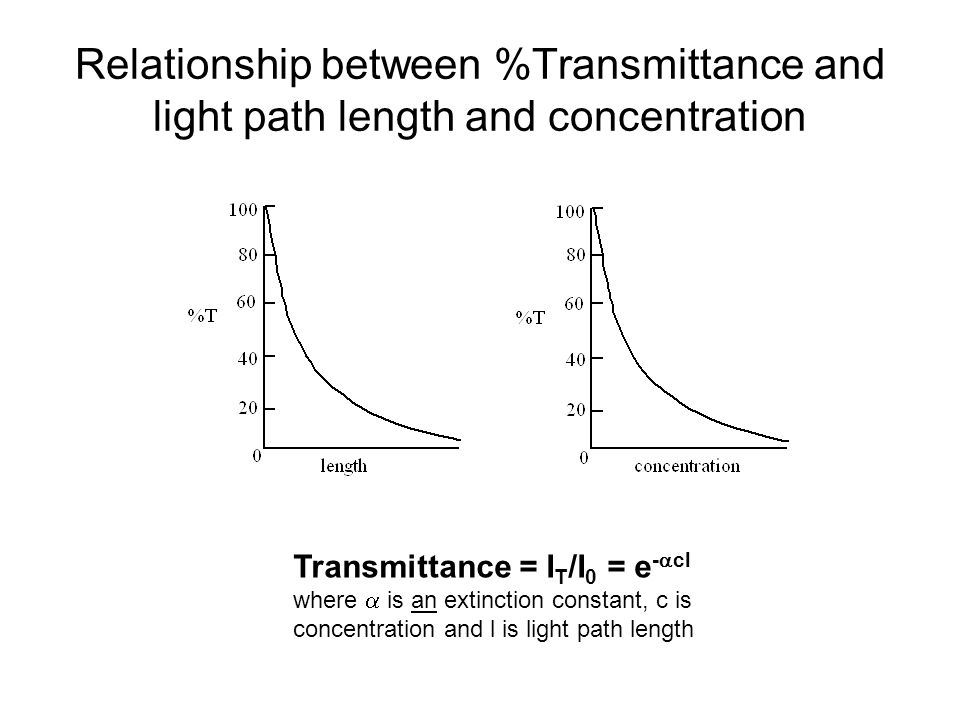 Relationship between %Transmittance and light path length and concentration