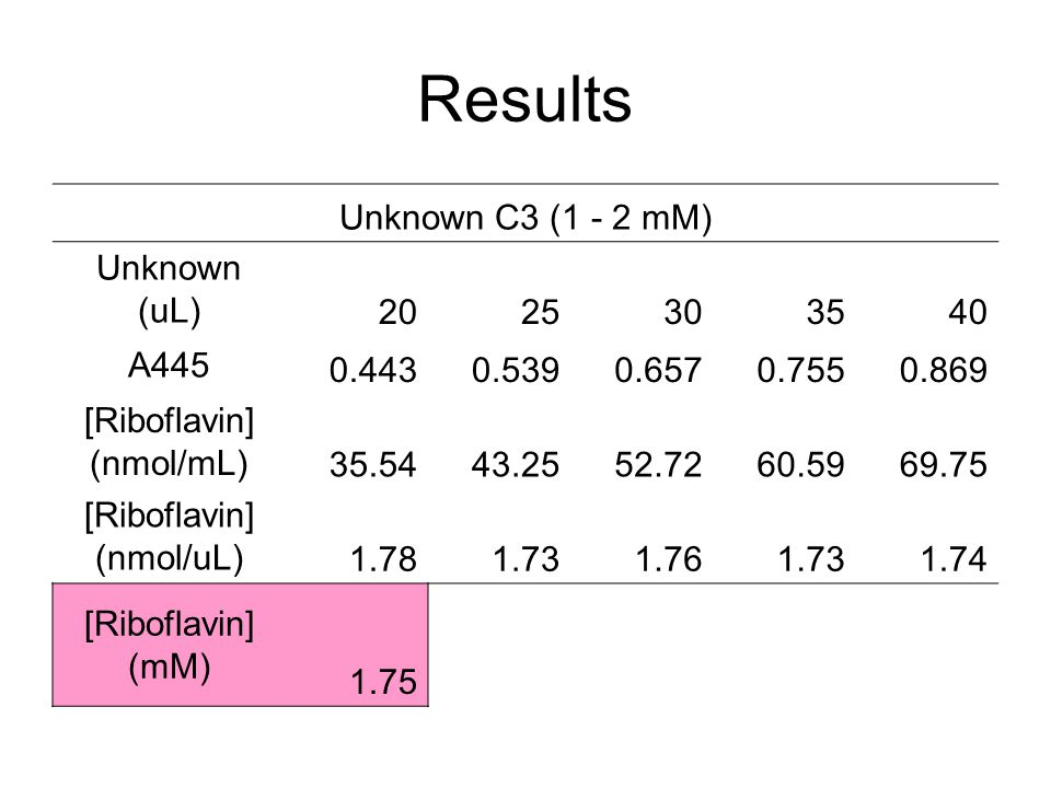 Results Unknown C3 (1 - 2 mM) Unknown (uL) 20 25 30 35 40 A445 0.443