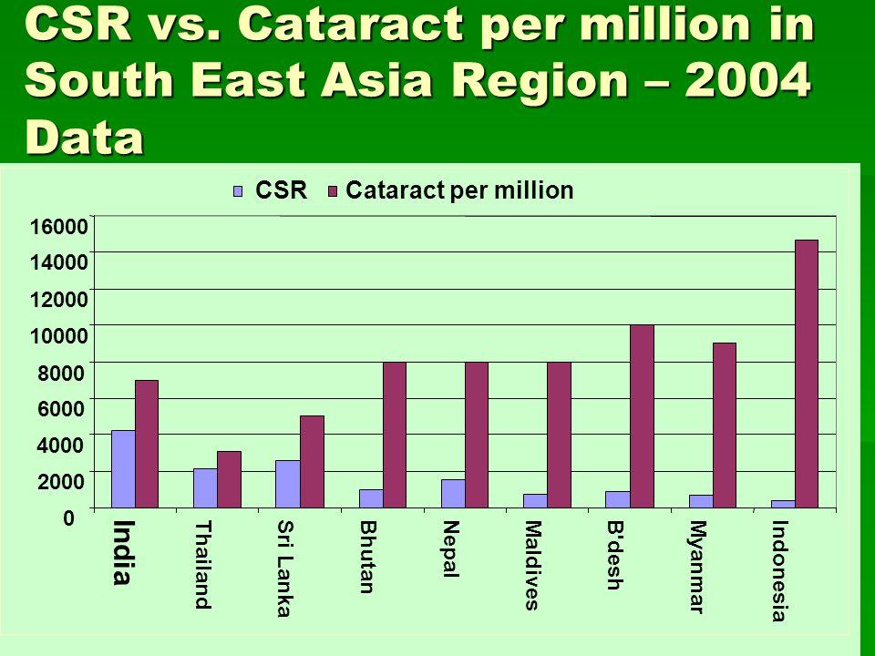 CSR vs. Cataract per million in South East Asia Region – 2004 Data