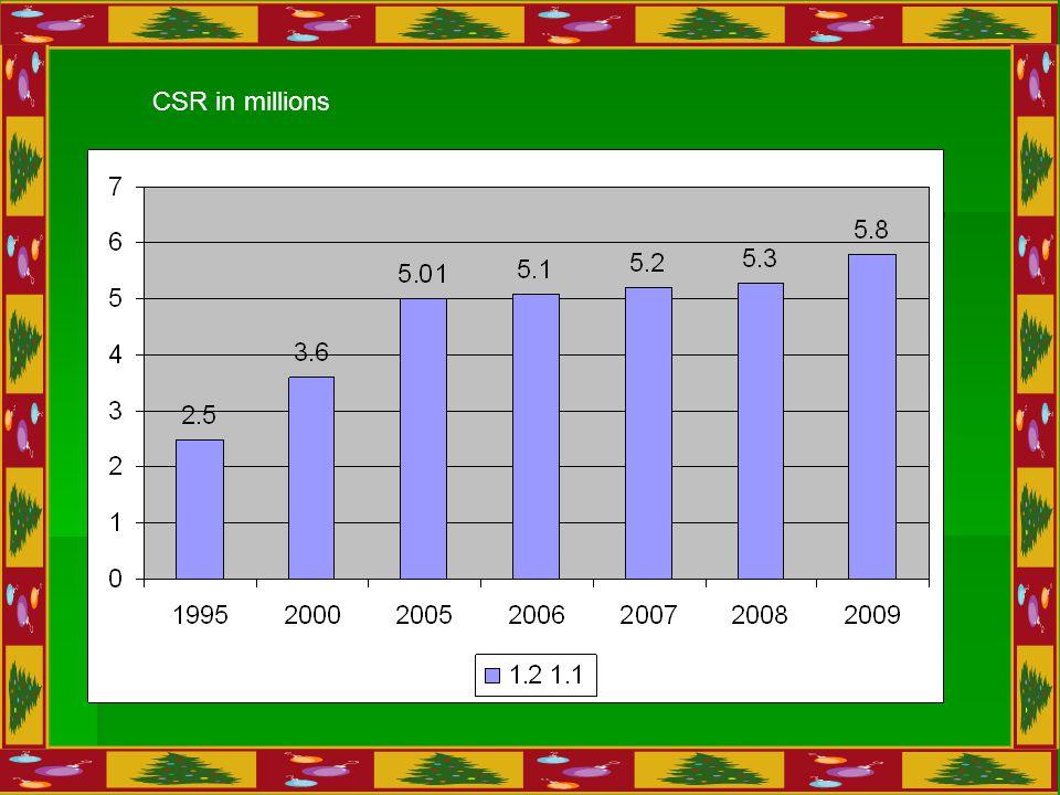 CSR in millions