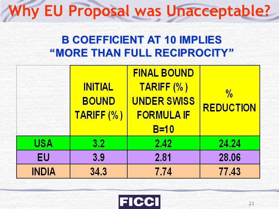Why EU Proposal was Unacceptable