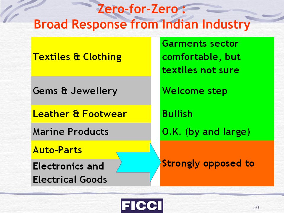 Zero-for-Zero : Broad Response from Indian Industry