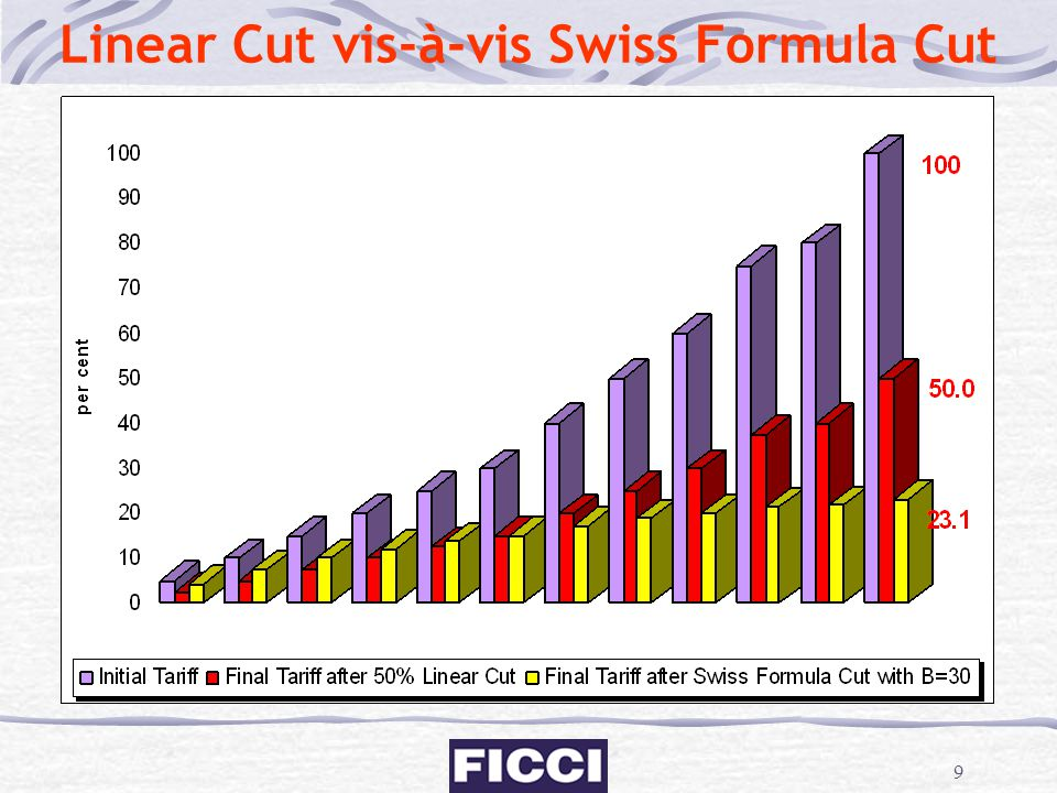 Linear Cut vis-à-vis Swiss Formula Cut
