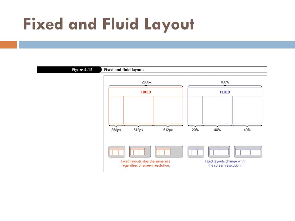 Fixed and Fluid Layout
