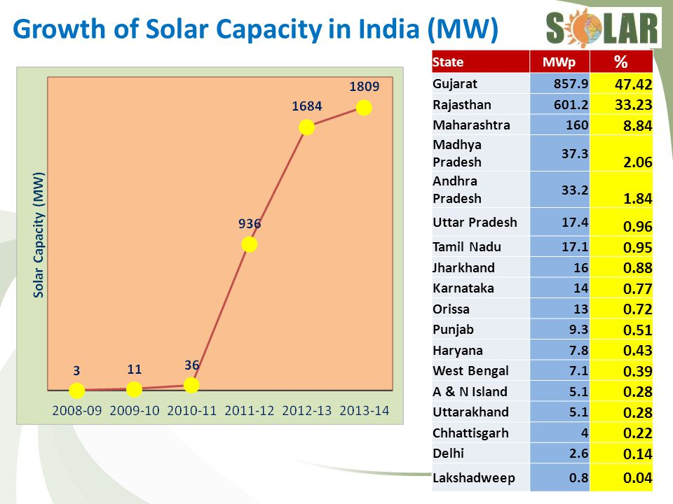 Growth of Solar Capacity in India (MW)
