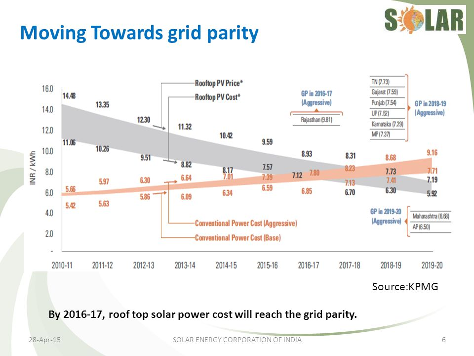 Moving Towards grid parity