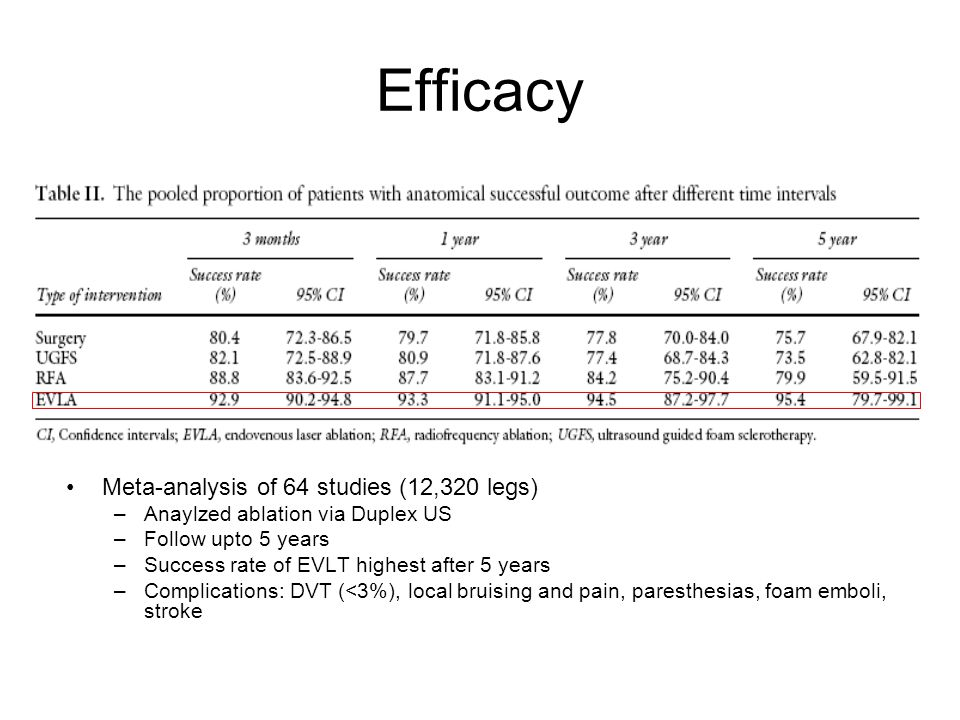 Efficacy Meta-analysis of 64 studies (12,320 legs)