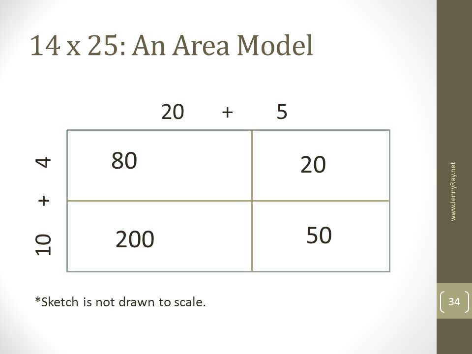 14 x 25: An Area Model *Sketch is not drawn to scale. 20 + 5. 10 + 4. 80. 20.
