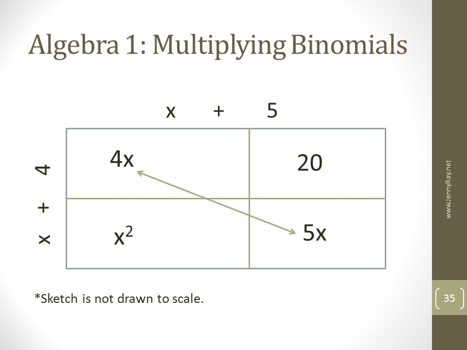 Algebra 1: Multiplying Binomials