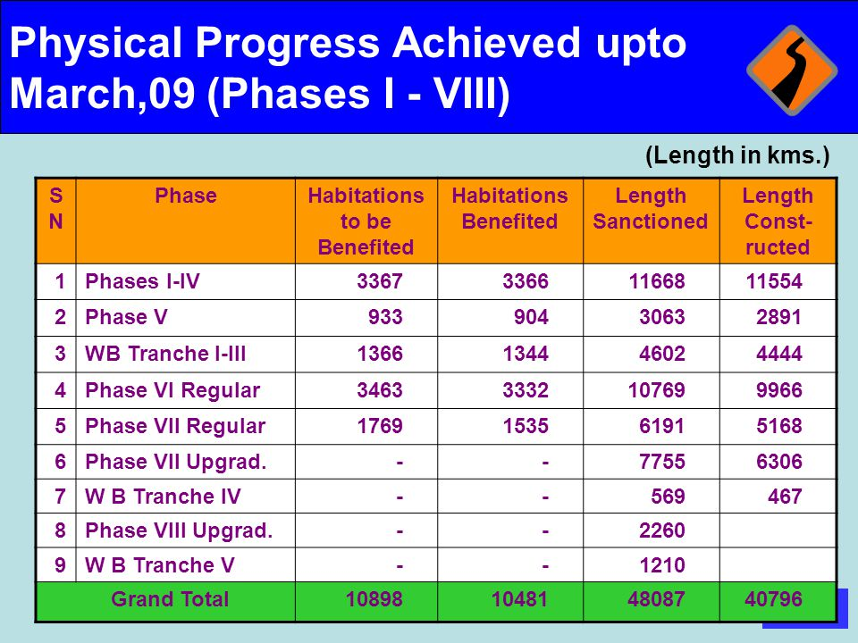 Physical Progress Achieved upto March,09 (Phases I - VIII)