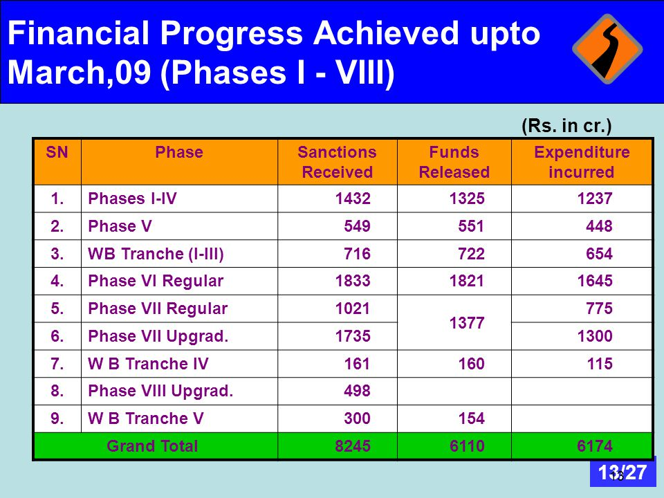 Financial Progress Achieved upto March,09 (Phases I - VIII)