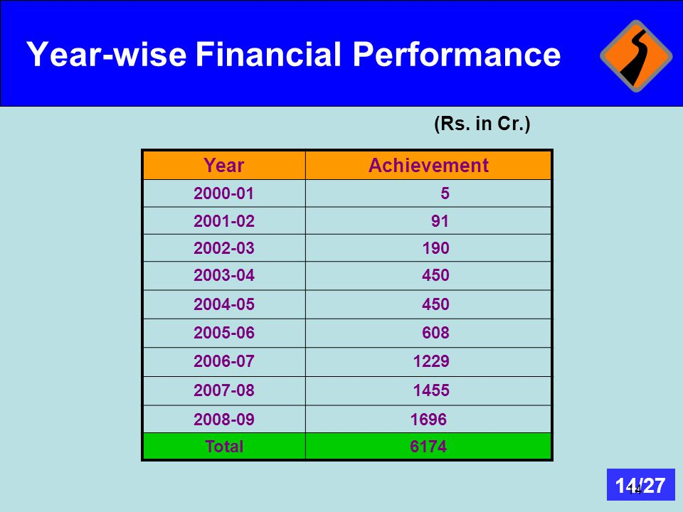 Year-wise Financial Performance