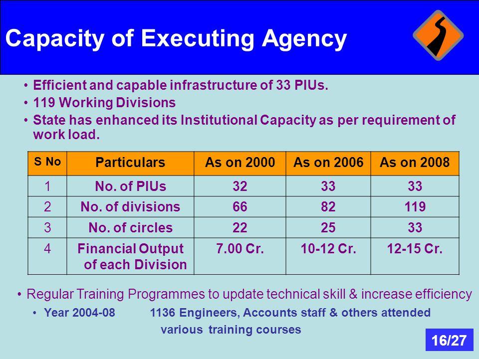 Capacity of Executing Agency