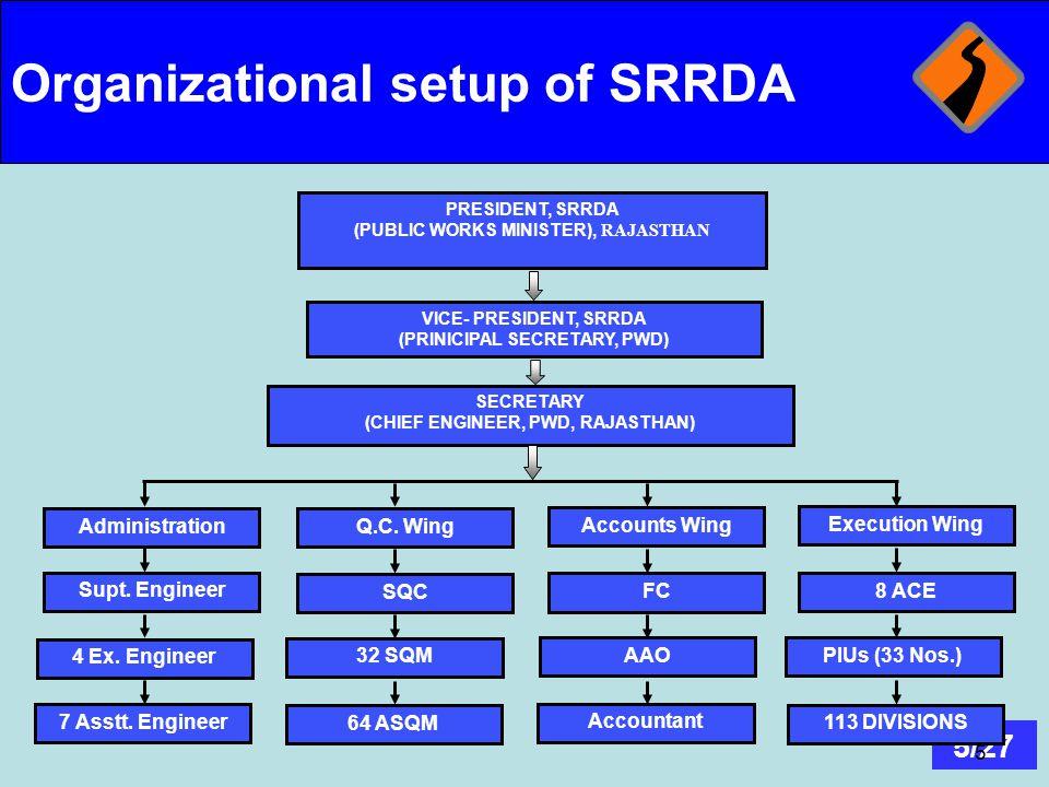Organizational setup of SRRDA