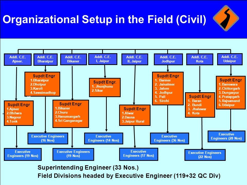 Organizational Setup in the Field (Civil)