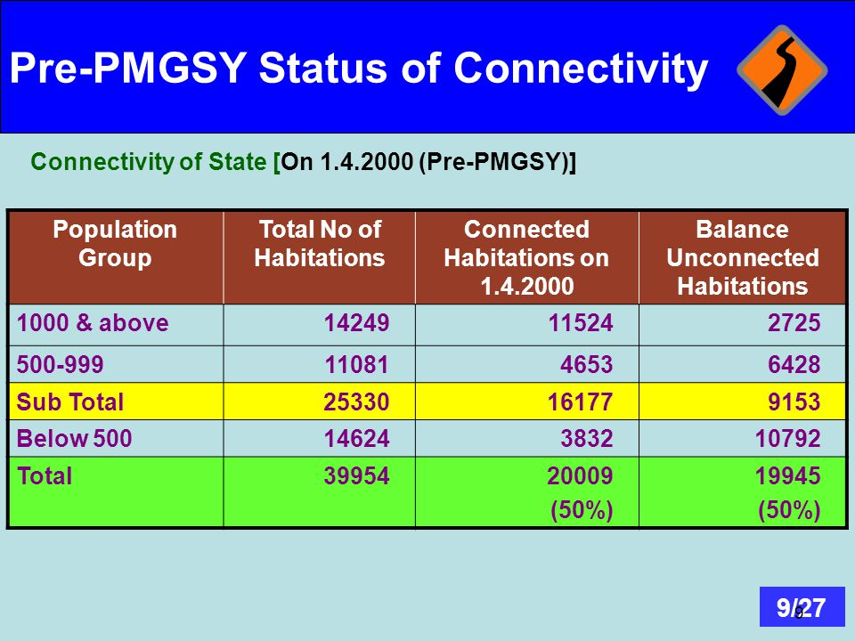 Pre-PMGSY Status of Connectivity