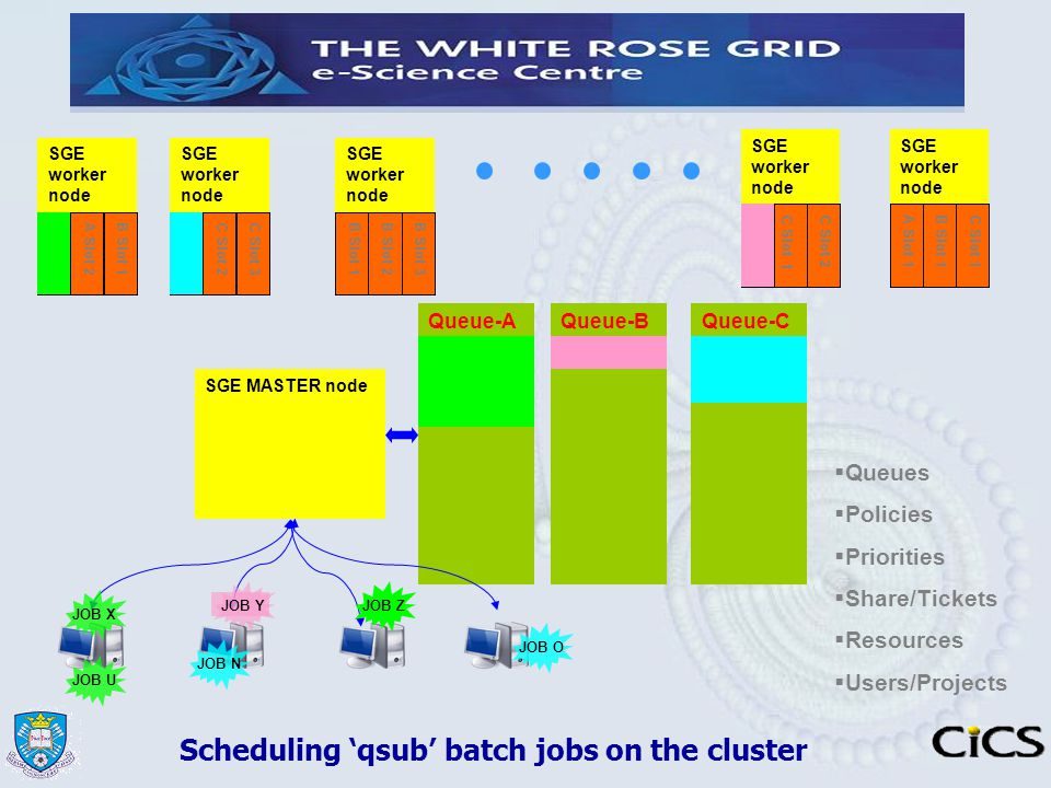Scheduling 'qsub' batch jobs on the cluster