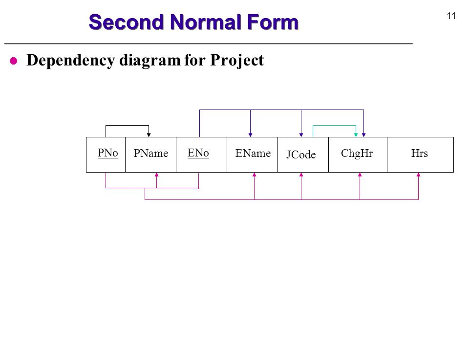 Second Normal Form Dependency diagram for Project PNo PName ENo EName