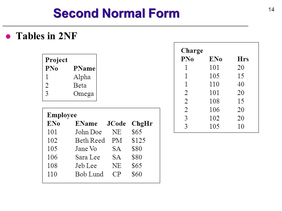 Second Normal Form Tables in 2NF Charge PNo ENo Hrs 1 101 20 Project