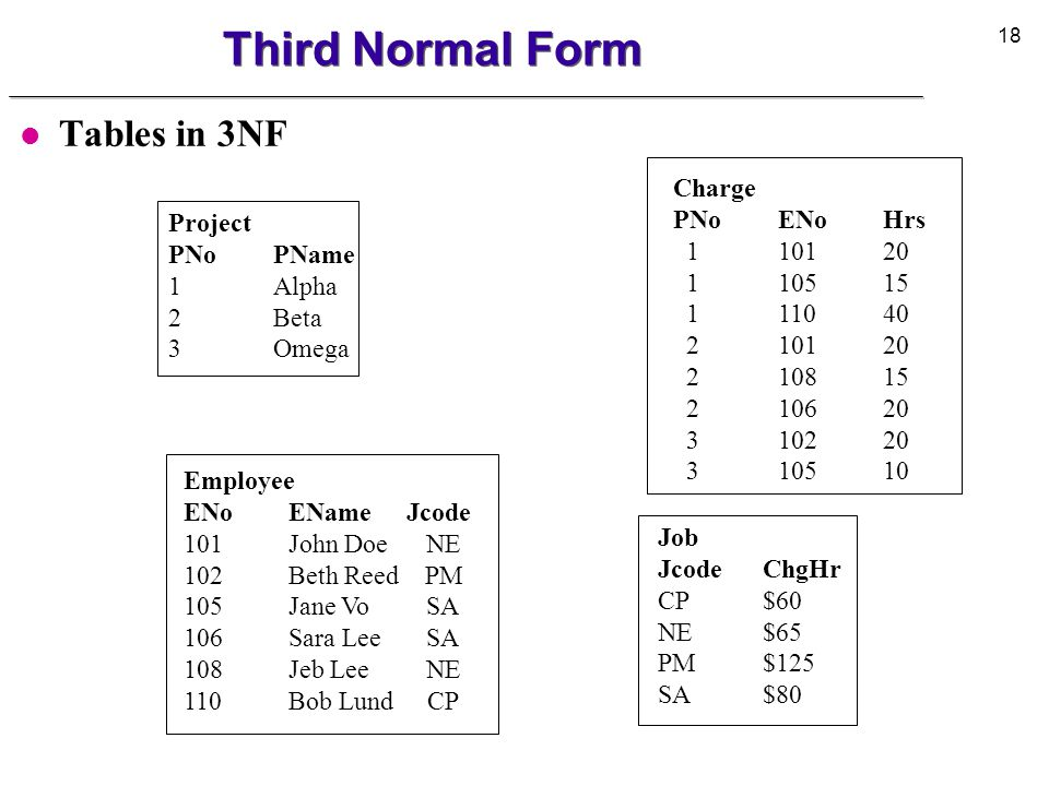 Third Normal Form Tables in 3NF Charge PNo ENo Hrs 1 101 20 Project