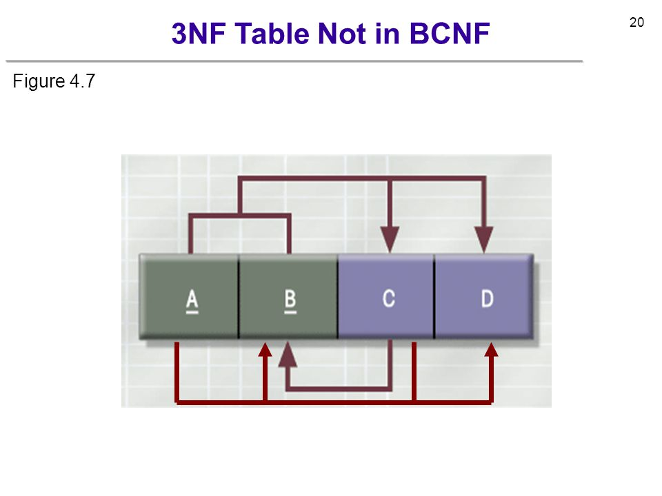 3NF Table Not in BCNF Figure 4.7