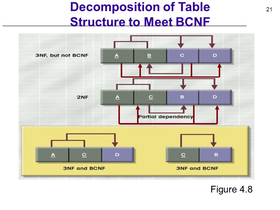 Decomposition of Table Structure to Meet BCNF