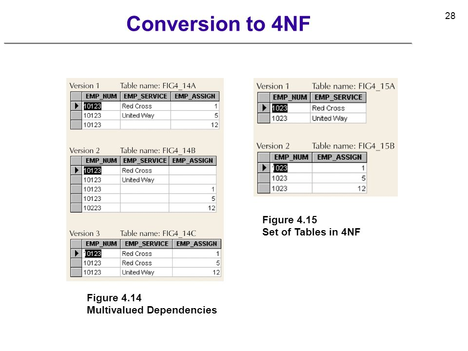 Conversion to 4NF Figure 4.15 Set of Tables in 4NF Figure 4.14