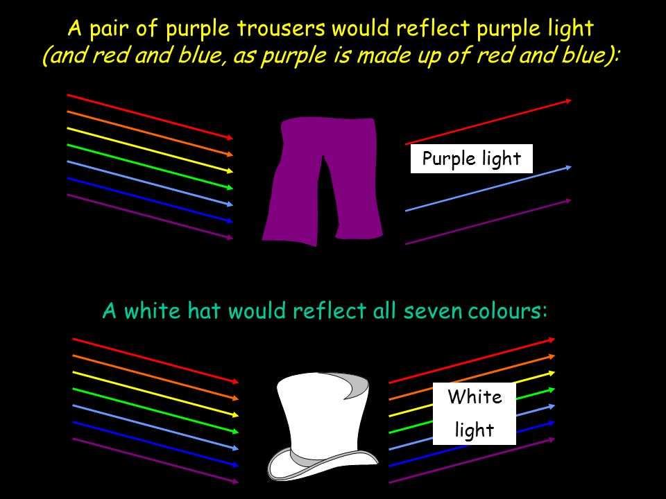 A white hat would reflect all seven colours:
