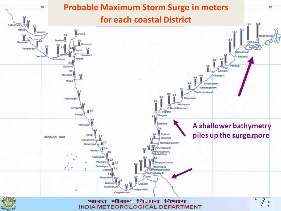 Probable Maximum Storm Surge in meters for each coastal District