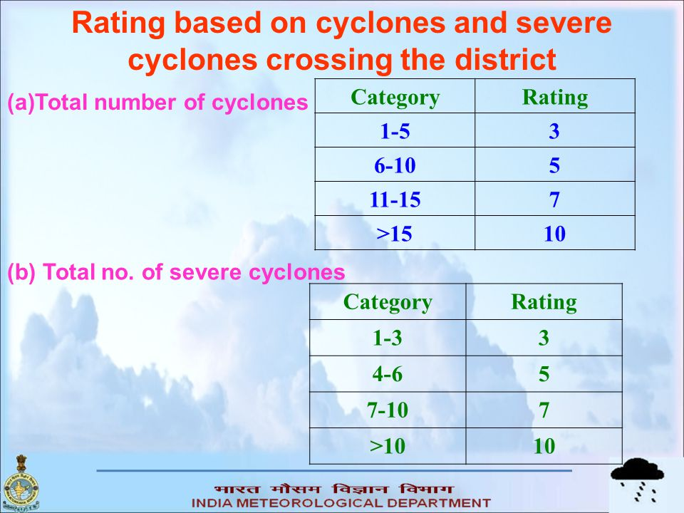 Rating based on cyclones and severe cyclones crossing the district