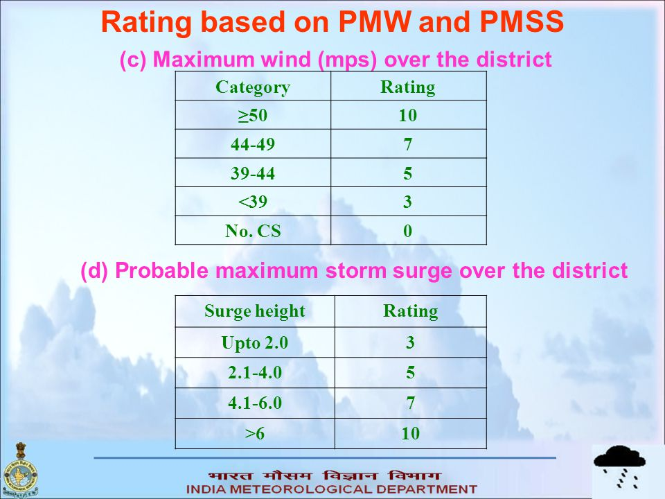 Rating based on PMW and PMSS
