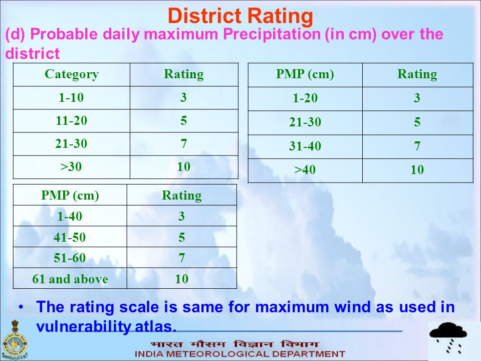 District Rating (d) Probable daily maximum Precipitation (in cm) over the district. Category. Rating.