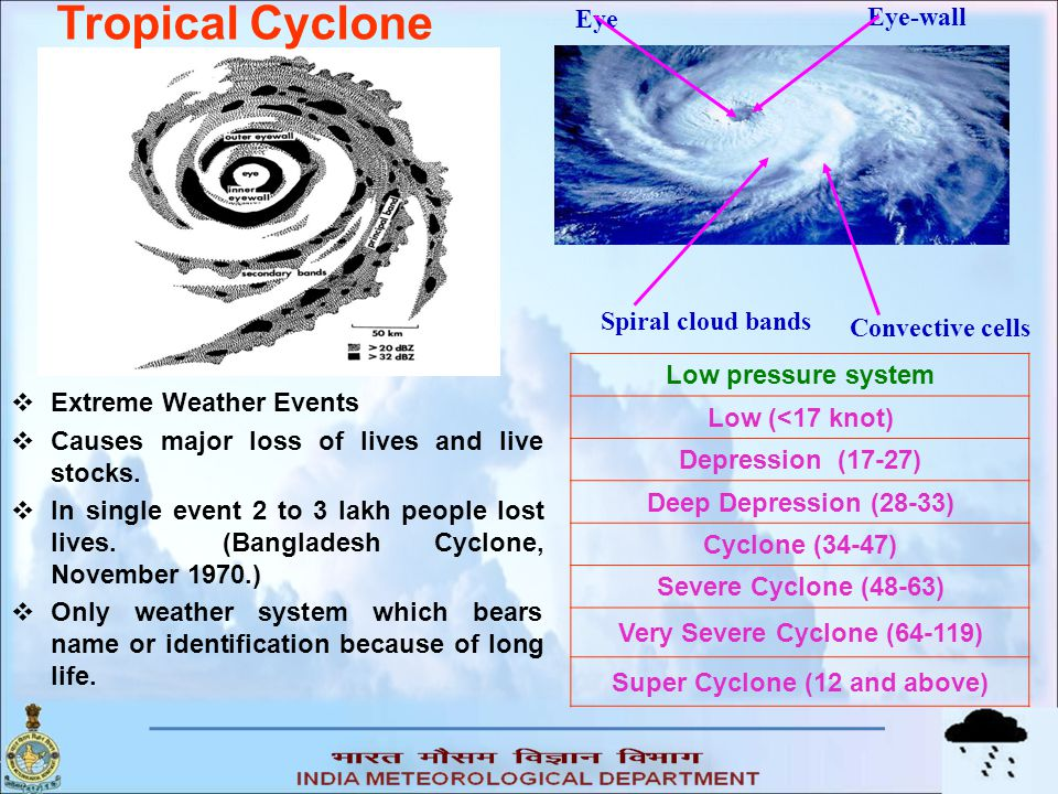 Very Severe Cyclone (64-119) Super Cyclone (12 and above)
